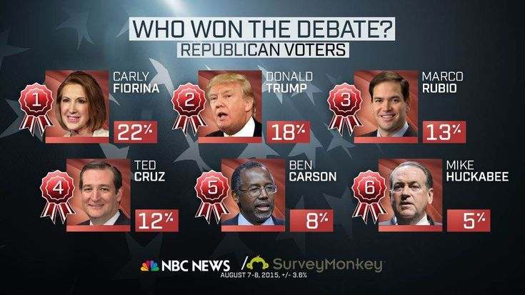 NBC News Online Poll Conducted By Survey Monkey; New NBC News/Survey Monkey Poll: Donald Trump Still in the Lead After Debates by Shawna Thomas and John Lapinski