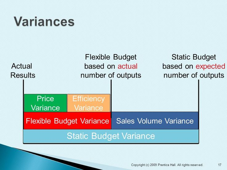 an interpretation of static and flexible budget variances Flexible budget variance isn't exactly the catchiest phrase in the finance lexicon but it slips easily off of the tongues of budgeting pros as it's an in fact, the static budget is essential for establishing a baseline to measure performance and results and ultimately for calculating the variances that do.