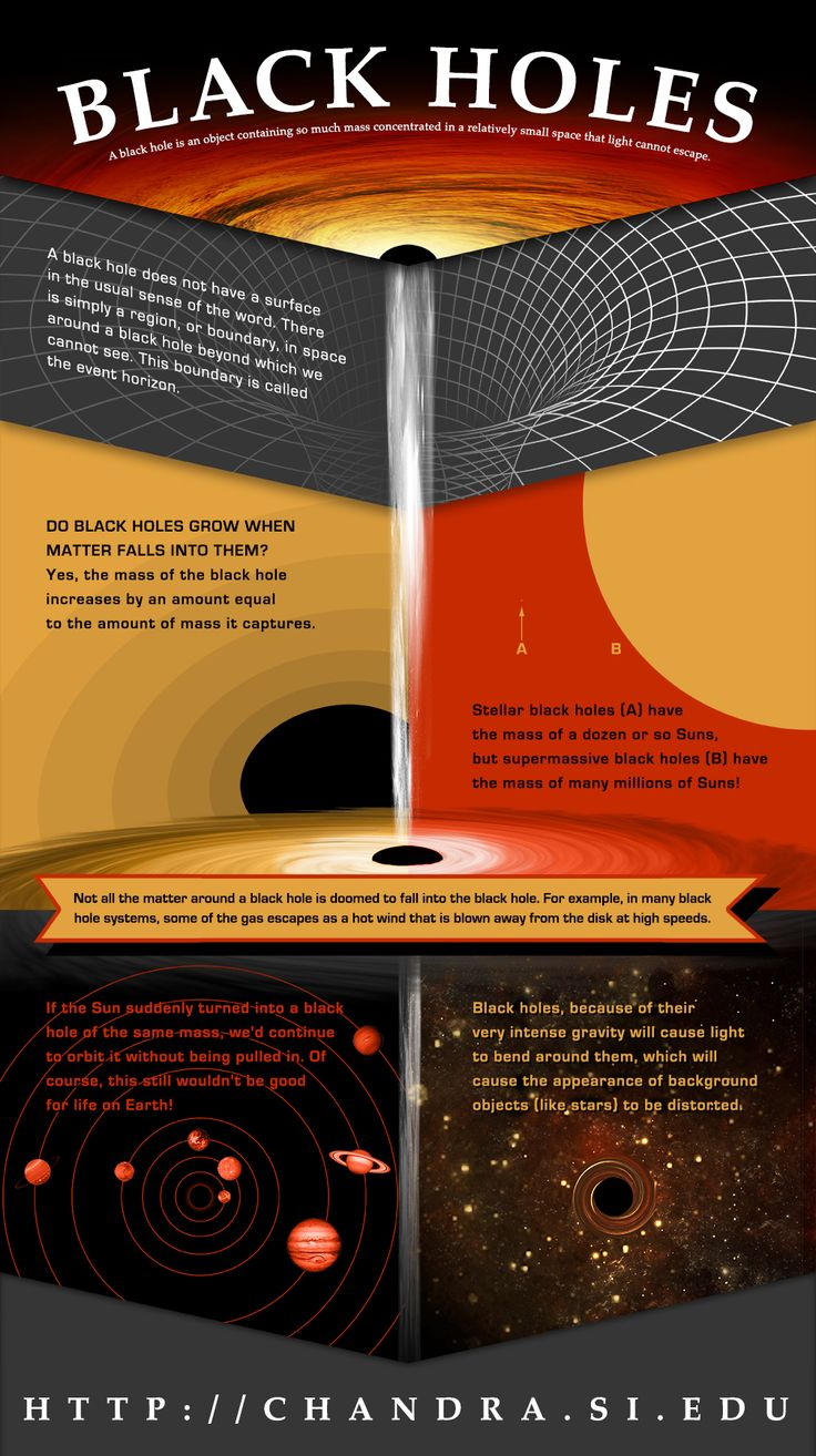 Black Holes  A black hole is an object containing so much mass concentrated in a relatively small space that light can not escape.(Illustration: NASA/CXC/M.Weiss)    Larger version: http://chandra.si.edu/resources/illustrations/infographics.html    Related Link: http://chandra.si.edu/xray_sources/blackholes.html