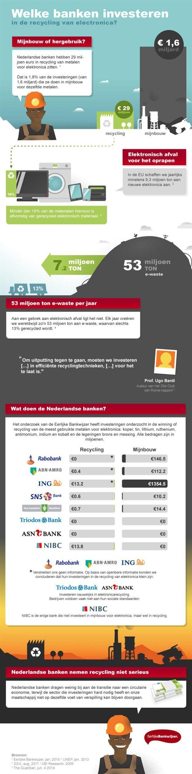Welke banken investeren er in de recycling van elektronica? Check de infographic.