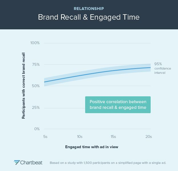 Correlation between brand recall and engaged time