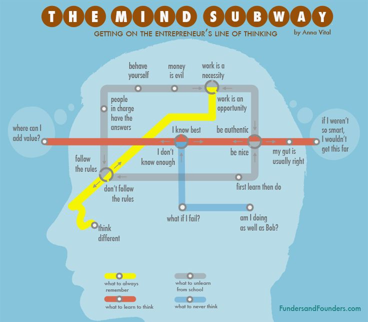 """This """"Railway Map"""" Will Tell You How To Think Like An Entrepreneur   """"1) What to always remember. 2) What to unlearn from school. 3) What to learn to think. 4) What to never think."""""""
