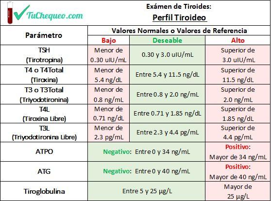 Valores Normales de tiroides | Examen de tiroides