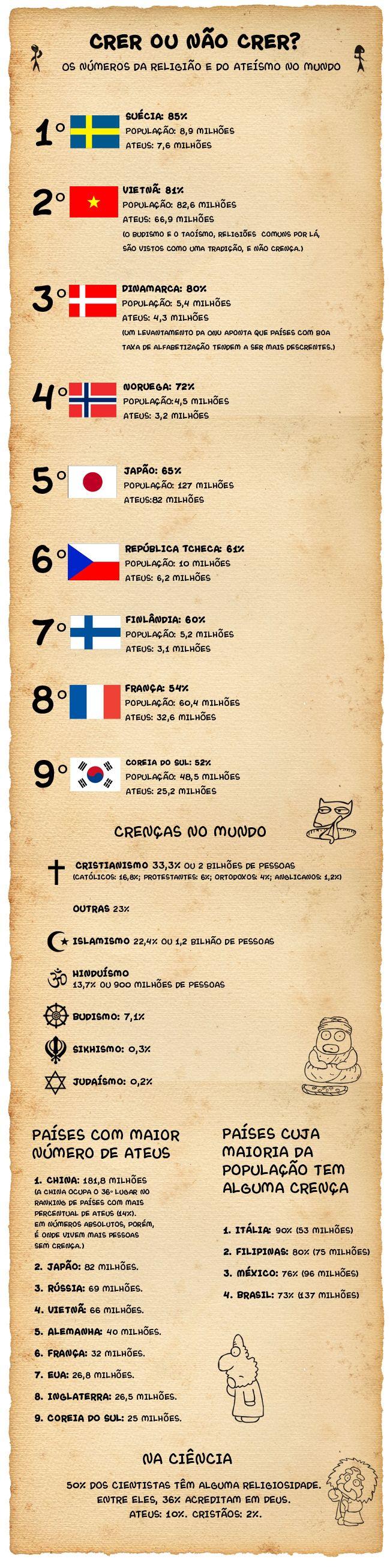 #Infográfico sobre religiao e ateísmo no mundo