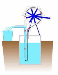 Resultado de imagen para diy windmill water pump