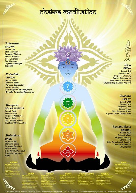 Une Méditation à partir des chakras.