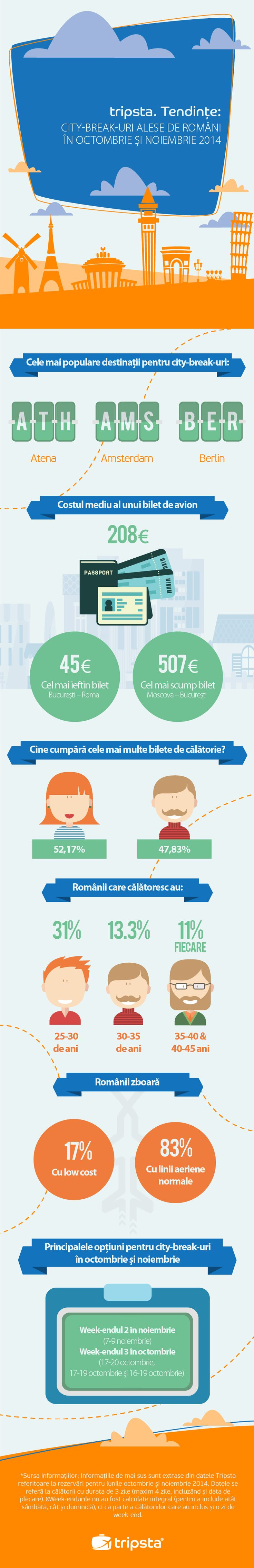 City Break Trends for Romanians by Tripsta.ro #infographic #tripsta #trends #citybreaks