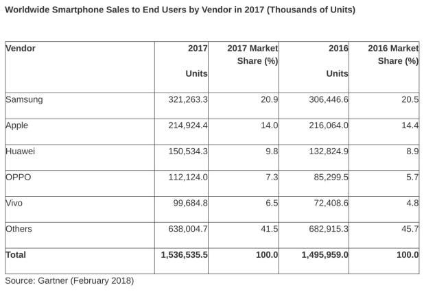 Smartphone sales decline for the first time since 2004#buytabletsonline #buytablets #buytablet #iphone5s #technology #iphonegraphic #mobile #electronics #iphoneonly #teamiphone #iphone7plus #instaiphone #tagsforlikes #iphoneographers #iphone6s #smartphone #iphoneographer #iphoneogram #iphonegraphy #appleiphone #iphoneology #instagood #apple #photooftheday #ios #phone #iphoneography #iphone #likesforlikes #iphonesia #follow4follow #follow #imy #smartphones #tech #spen #note #galaxys8…