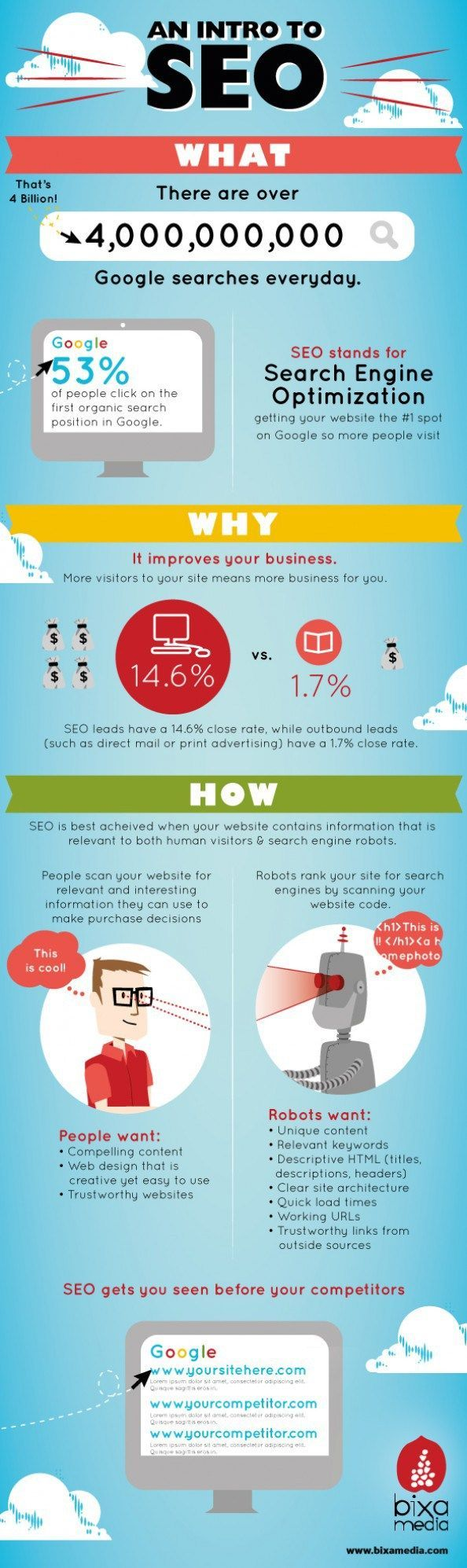 Why right #SEO is important for your website to rank http://www.bloggersideas.com/why-right-link-building-is-very-important-in-2013/
