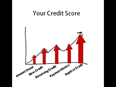 Top 25 Ideas About Your Credit Score On Pinterest Credit