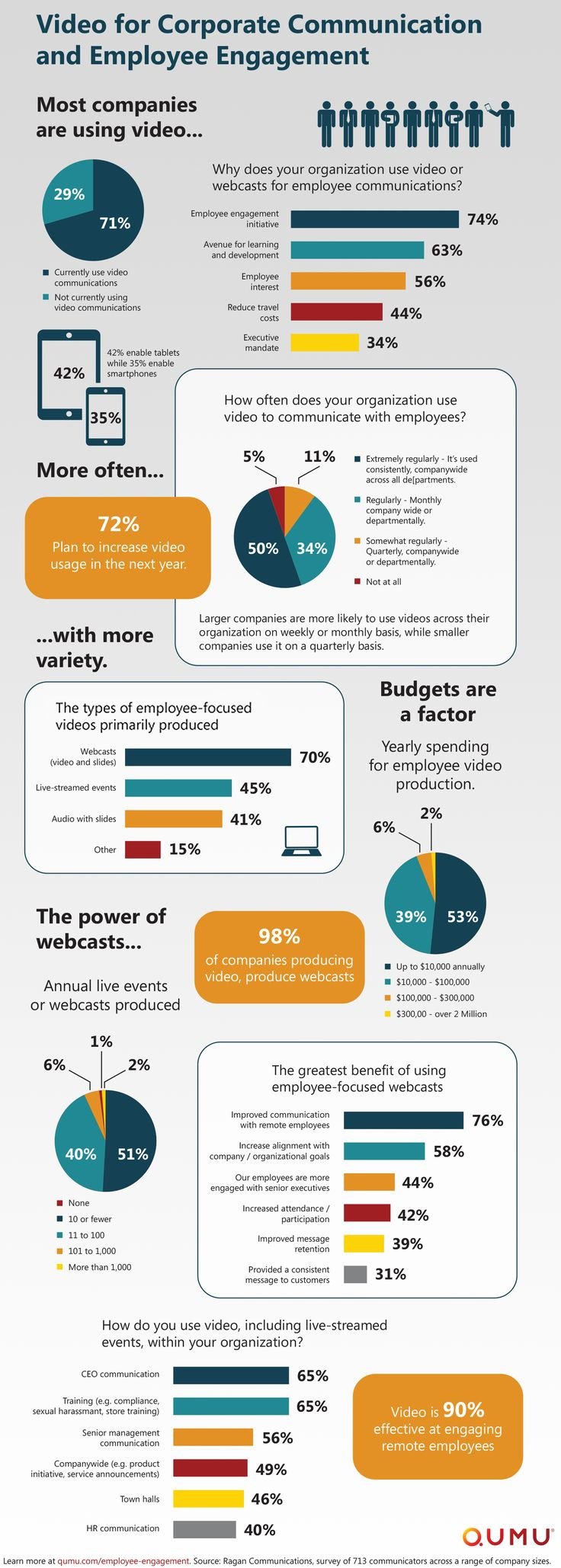 employee engagement survey results in infographic