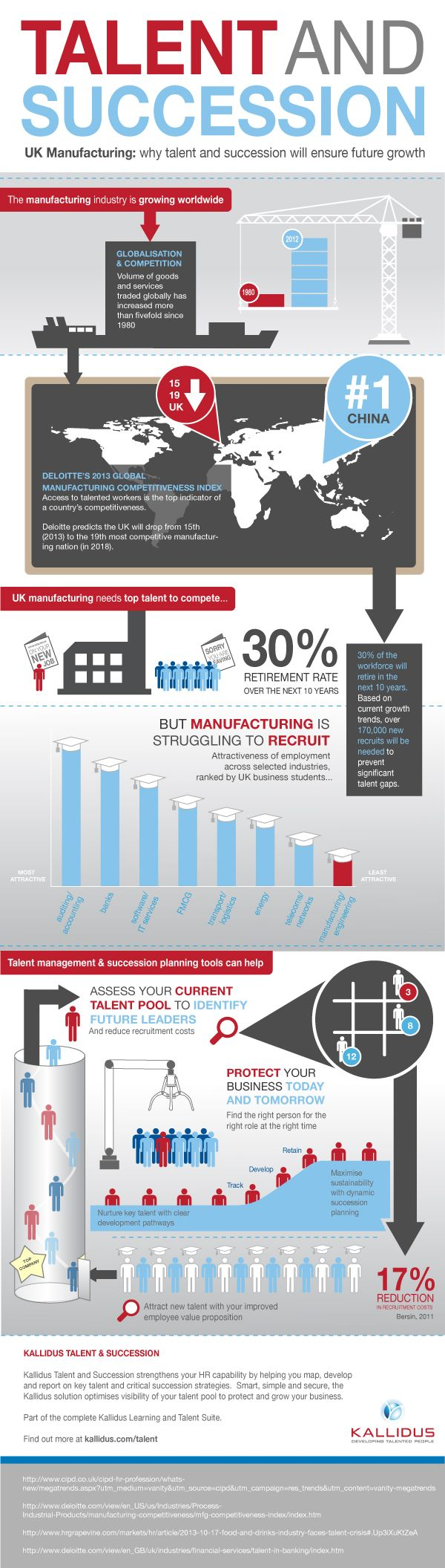 talent and succession in the manufacturing industry - my very first infographic!