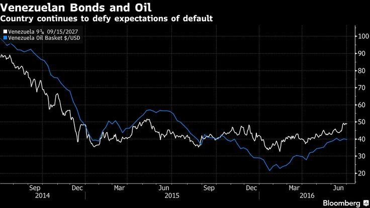 Il Venezuela rifiuta il default, ma voi lo sapete il perchè? - Materie Prime - Commoditiestrading