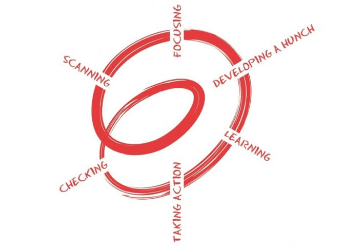 Graphic representation of a spiral of inquiry