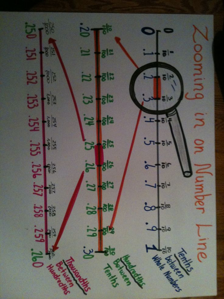 Zoom in on a Decimal/Fraction Number Line: show fractional amounts in the hundreths between the tens