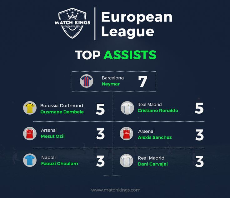 FC Barcelona star Neymar Jr. leads the Assists chart on www.matchkings.com in the European League! #MatchKhelo #pl #fpl #fantasysoccer #soccer #fantasyfootball #football #fantasysports #sports #fplindia #fantasyfootballindia #sportsgames #gamers  #stats  #fantasy #MatchKings