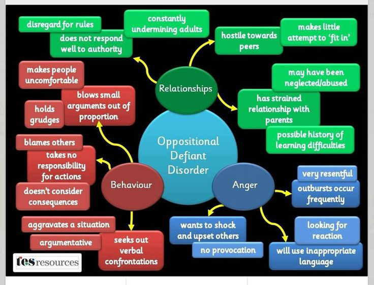 Oppositional Defiant Disorder behavior chart: this chart gives a visual of how ODD works with a person. It can help you understand the different aspects of ODD and it is visually appealing for Aidan so he can take a look at it and you can go over it with him.