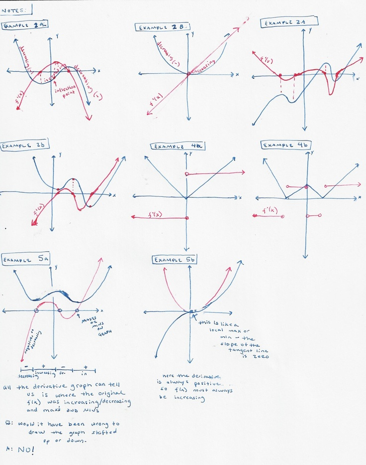 11 best graphing the derivative of a function images on pinterest calculus homework and algebra. Black Bedroom Furniture Sets. Home Design Ideas