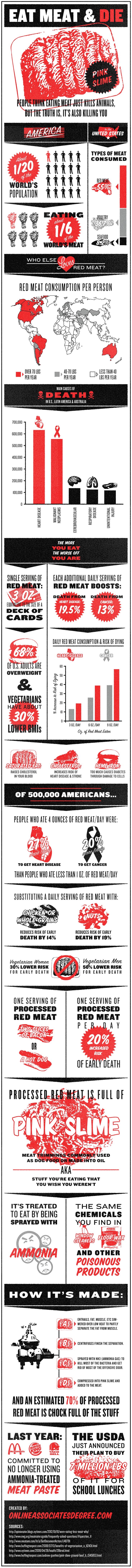 Is Red Meat Killing You?