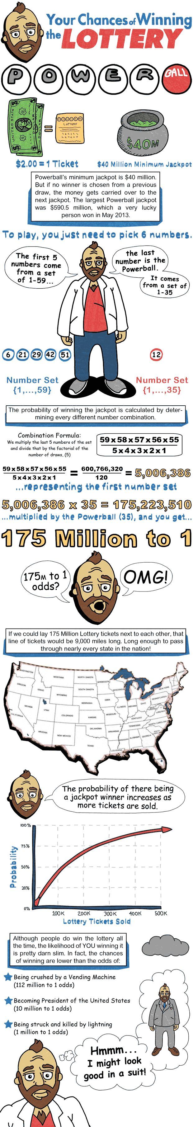 What Are Your Odds for Winning the Lottery | The Lowdown