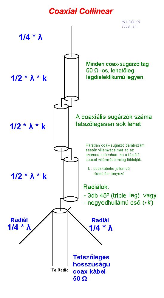 Картинки по запросу Антенна коллинеарная 5/8 на 144 и 433 мгц