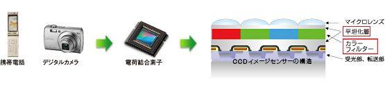 イメージセンサー用材料 | 富士フイルム