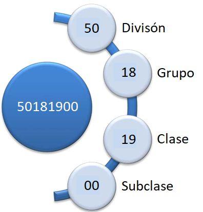 Clasificación de Claves de Productos y Servicios