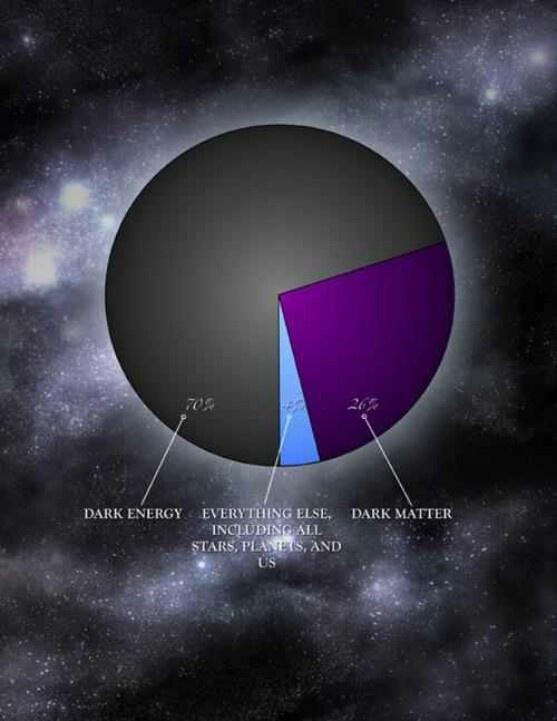 Dark matter | Sirius Stuf | Pinterest
