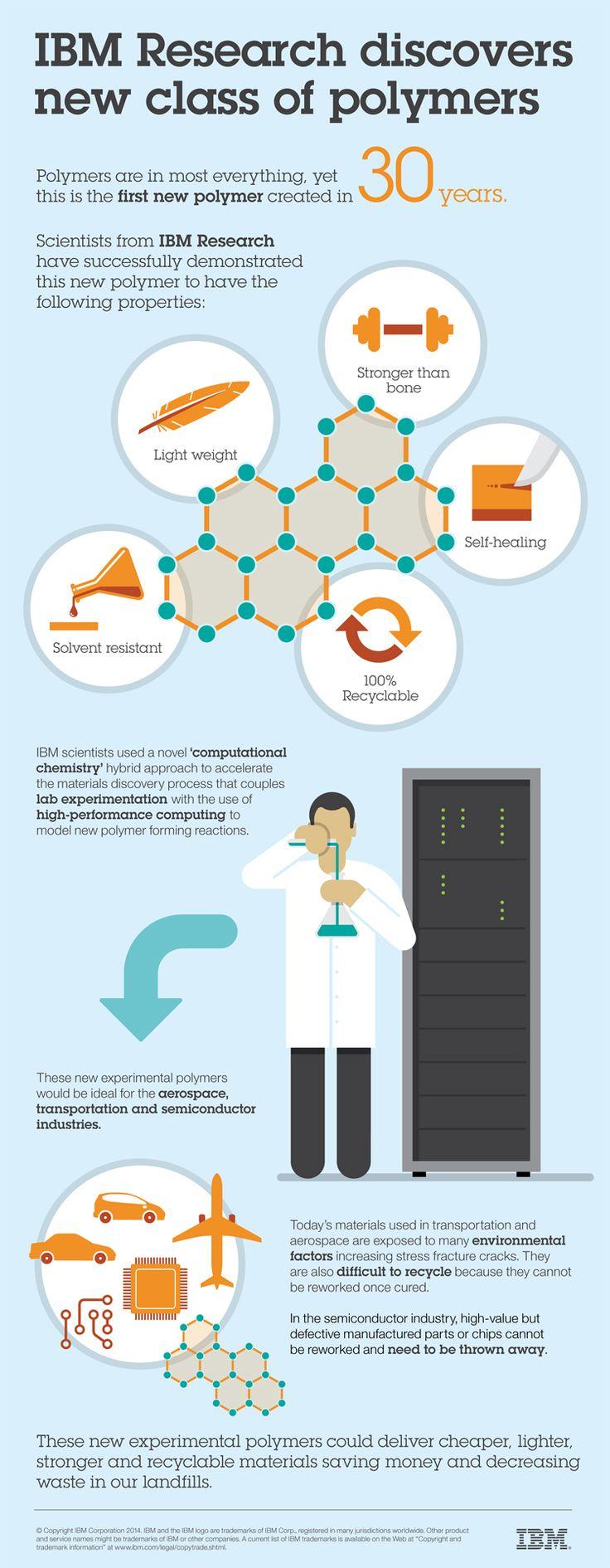 IBM's Supercomputers Discovered A New Kind Of Plastic | Gizmodo Australia