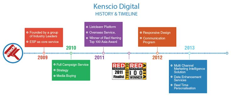 The Digital Direct Marketing journey #Kenscio #Kensciodigital #email #emailmarketing #digitalmarketing #digitaldirectmarketing