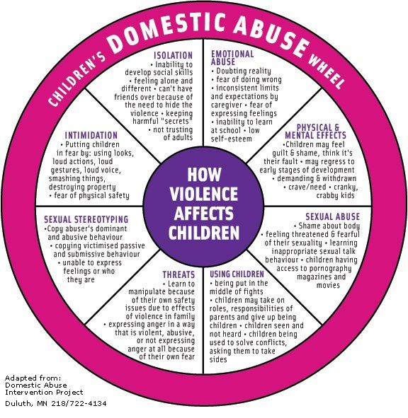 #domesticviolence #dvam Call the ACTS domestic violence crisis line at 703-221-4951. Support Action in Community Through Service... https://donatenow.networkforgood.org/1426967