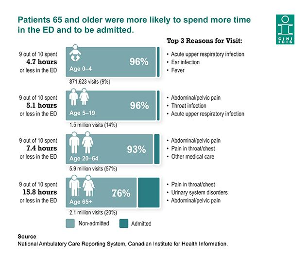 Patients 65 and older were more likely to spend more time in the ED and to be admitted.