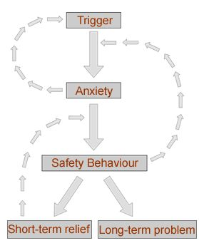 Treating Anxiety with Cognitive Behaviour Therapy (CBT). Understanding why short behaviors or avoidance cause long term problems.