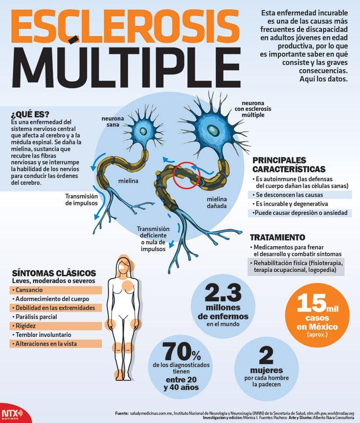 ¿Sabes qué es la esclerosis múltiple, en qué consiste, cuáles son sus síntomas y cuál es su tratamiento? Te compartimos toda esta información y mucho más en nuestra #Infographic.