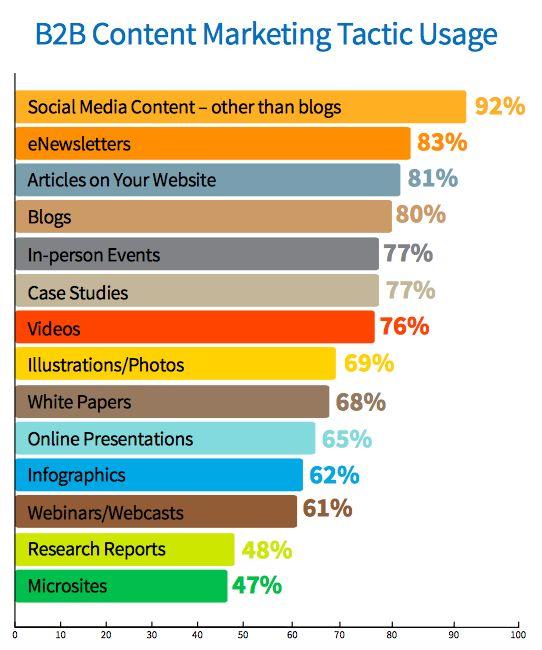 b2b content marketing tactics. 4 digital marketing investments