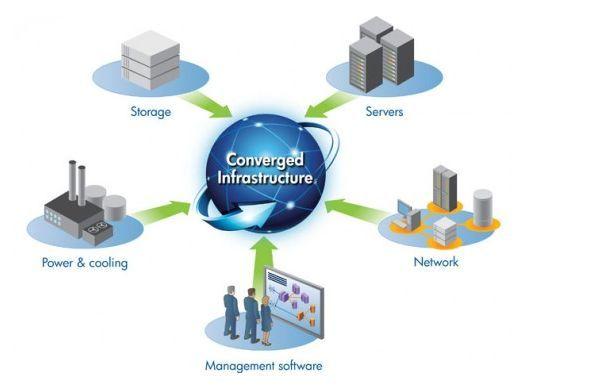 http://www.autecno.com Infraestructura convergente, cableados, anixter, tecnosmart, autecno, tecnologia moderna, enlaces, soluciones en la nube, redes, ciudad digital