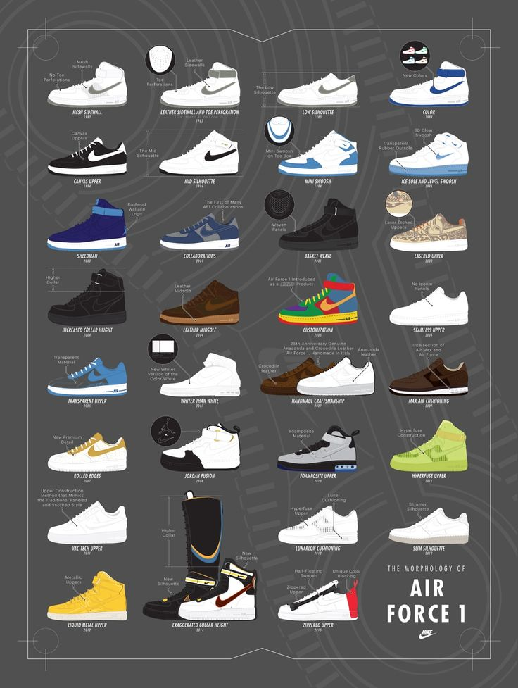This Infographic Shows How Much Air Force 1s Have Changed Over the Years