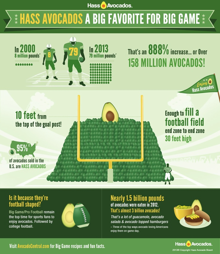 Infographic design for Hass Avocados by SiteLab Interactive. 79 million pounds of avocados are expected to be consumed during the Big Game in 2013.