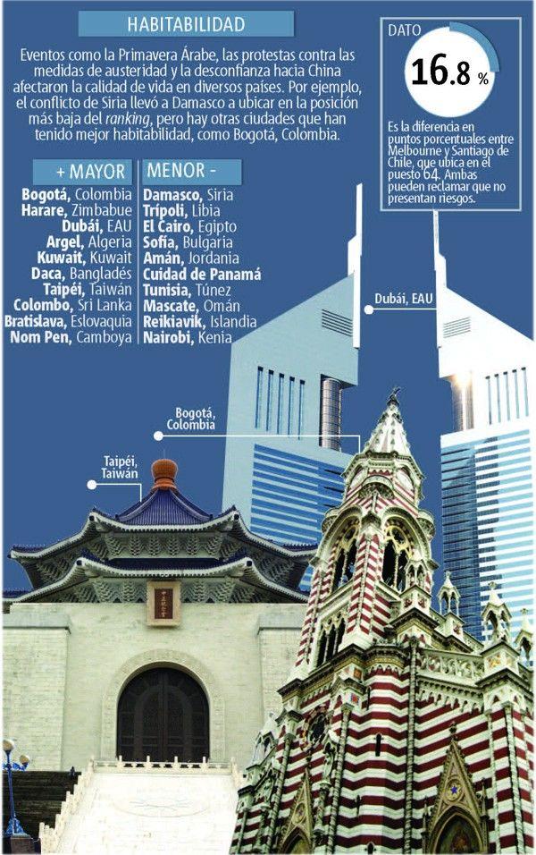Las mejores ciudades para vivir #infografia
