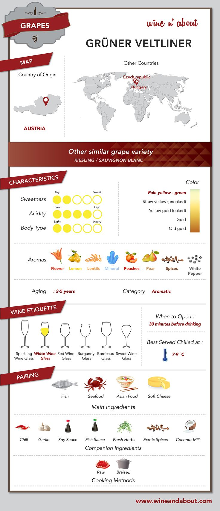 Afbeelding van http://wineandabout.com/wp-content/uploads/2014/07/WineAbout-D1-GRAPE-GRUNER-VELTLINER_140709-01.jpg.