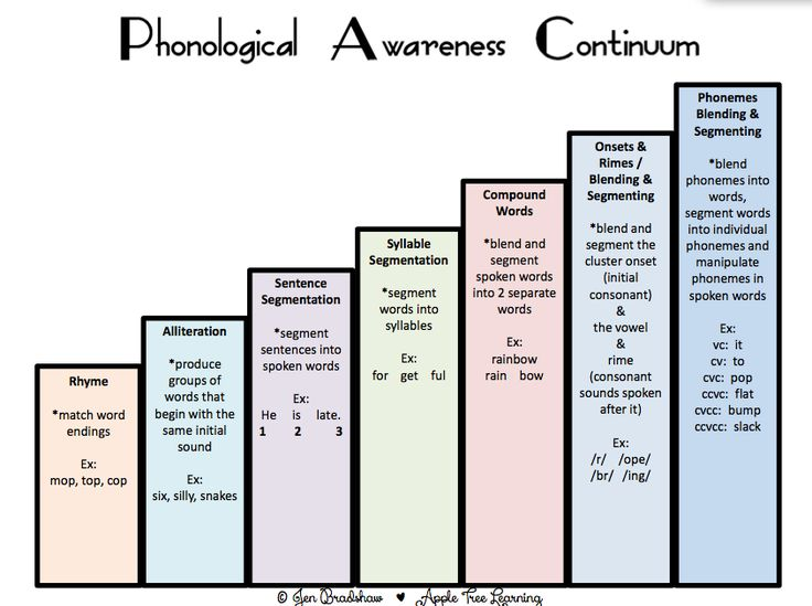 Phonological Awareness Continuum