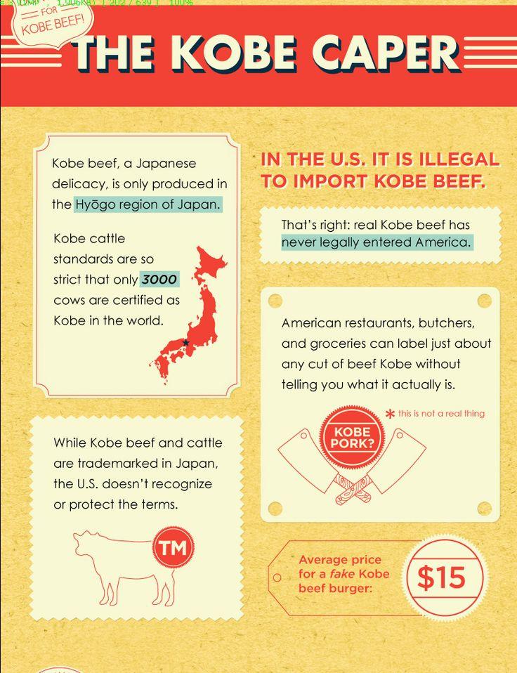 Kobe Beef Factoids