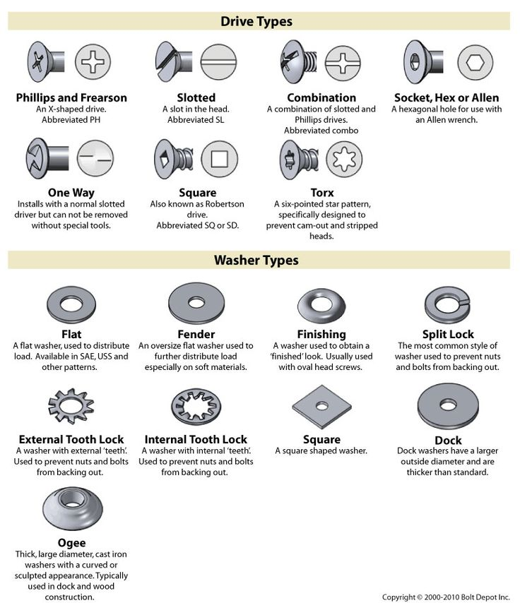 Different types of fasteners used in
