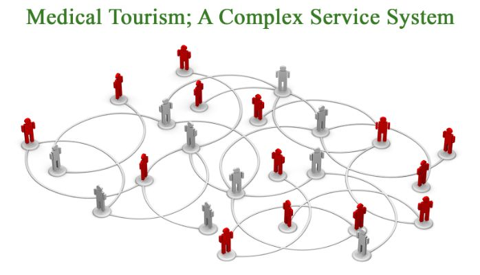 Medical Tourism Is a Complex Service System; So Innovate by System Thinking