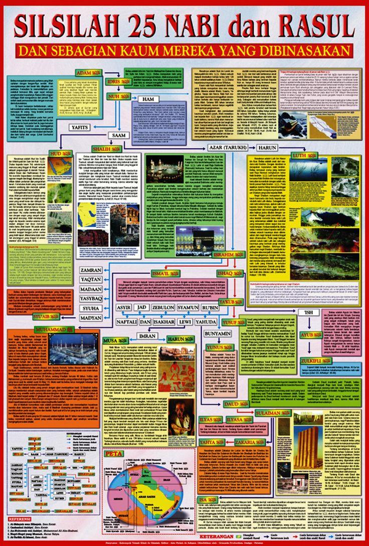 Seri Ensiklopedia Islam. Silsilah 25 Nabi dan Rasul. dan sebagian kaum mereka yang dibinasakan.