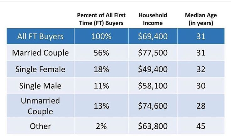 Ready to buy a house? Let's get you pre-approved today! Now's the time to buy! Check out the stats below for first time home buyers! #possibilities #dreamhome #buyers #letstalk