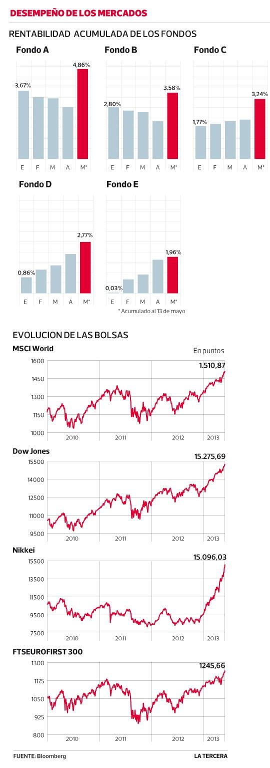 Fondo A de AFP anota fuerte alza en mayo por récord de bolsas del mundo. #Chile