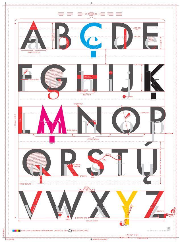 Abeceda typografie