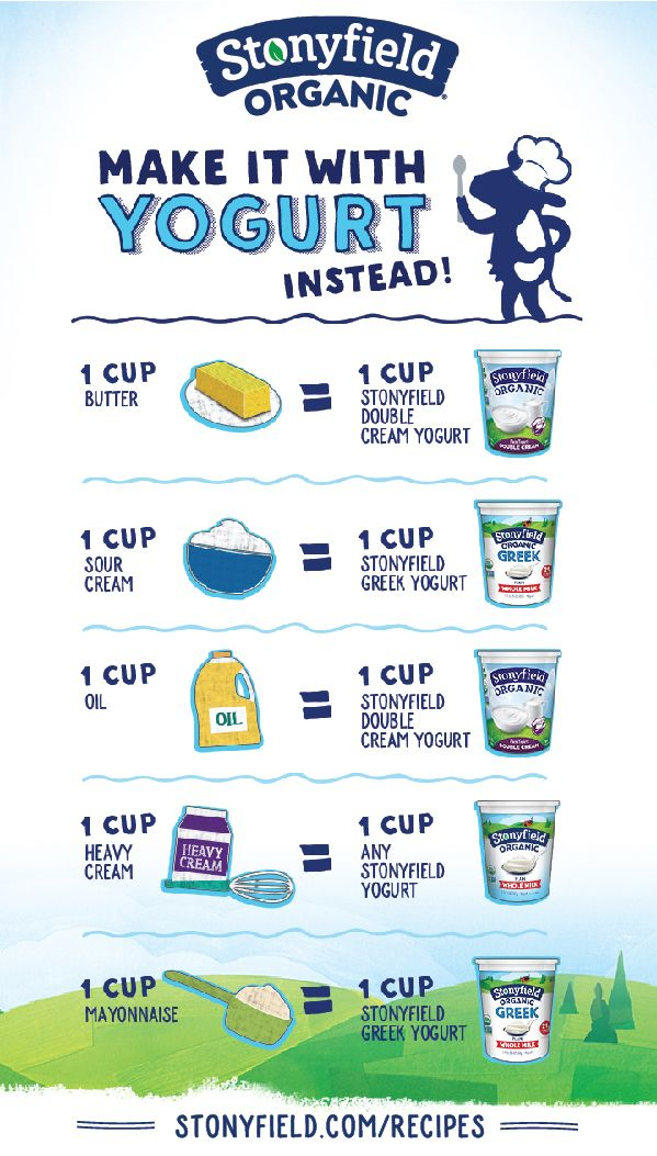 Guide For Substituting Yogurt In Recipes Stonyfield Cooking Substitutions Fun Cooking Cooking Measurements
