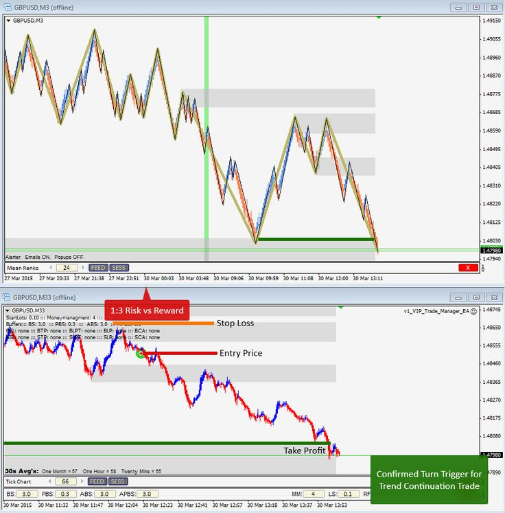 March 30th, 2015 - Confirmed Turn Trigger for Trend Continuation Trade on GBPUSD for 1:3 Risk:Reward